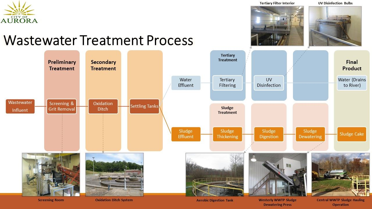 WWTP Process Diagram